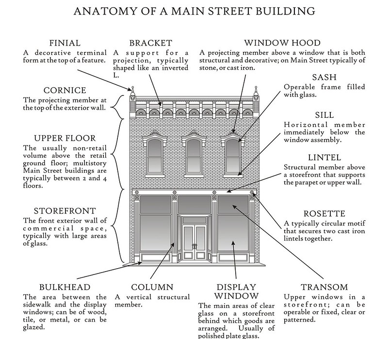 Elements of a storefront. Source: Illinois Main Street.